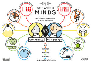 Between Minds: Cat People vs. Dog People: Hundemenschen vs Katzenmenschen