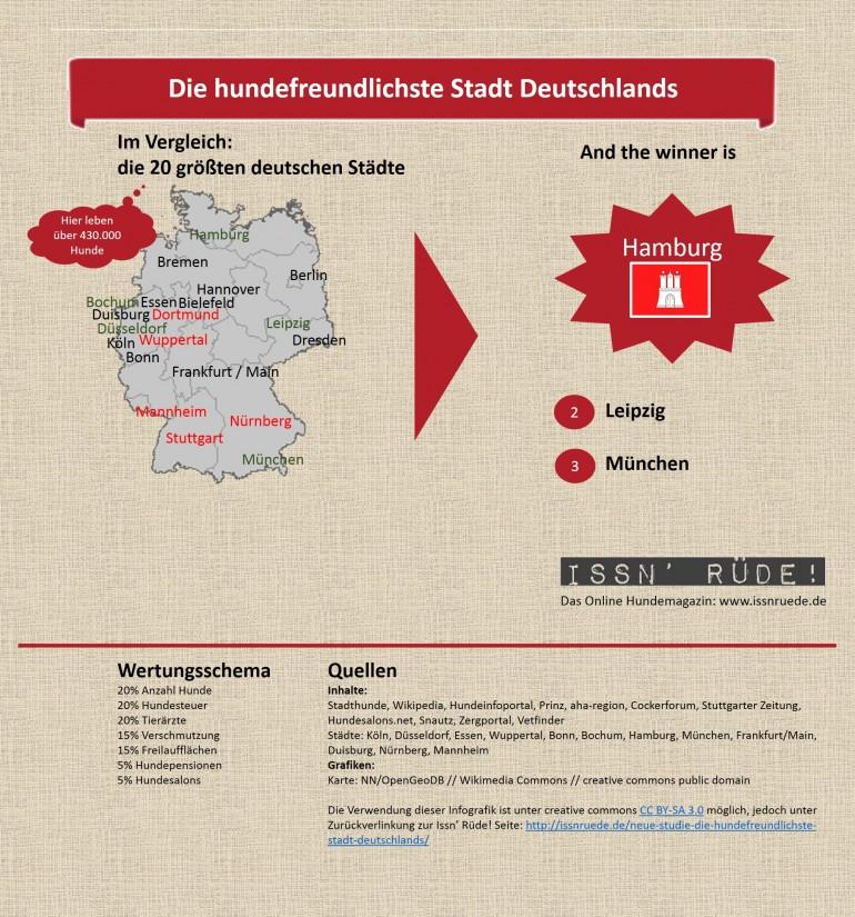 """Neue Studie: """"Die hundefreundlichste Stadt Deutschlands"""""""