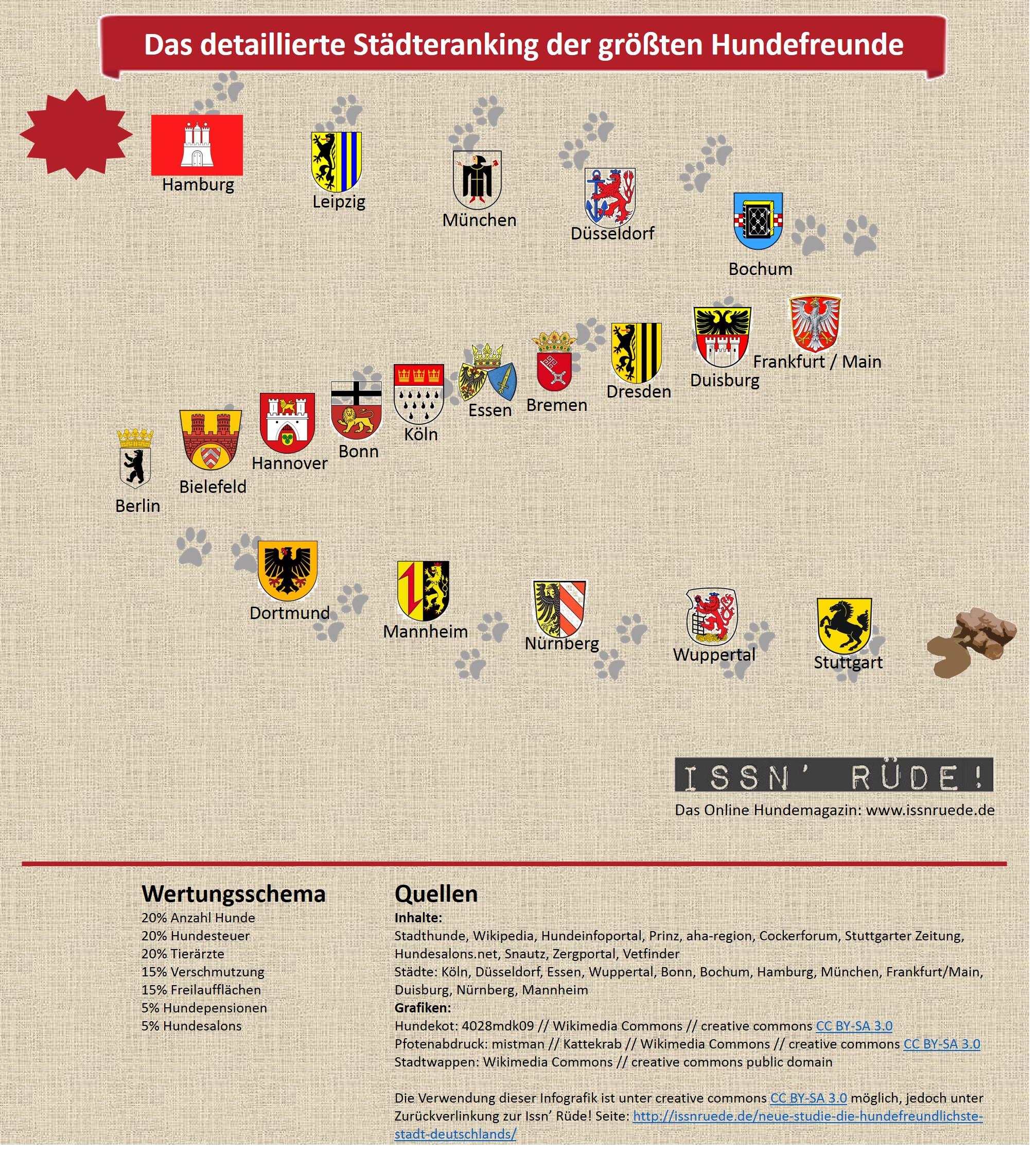 07 alle Städte im Vergleich - hundefreundliche Stadt Deutschland